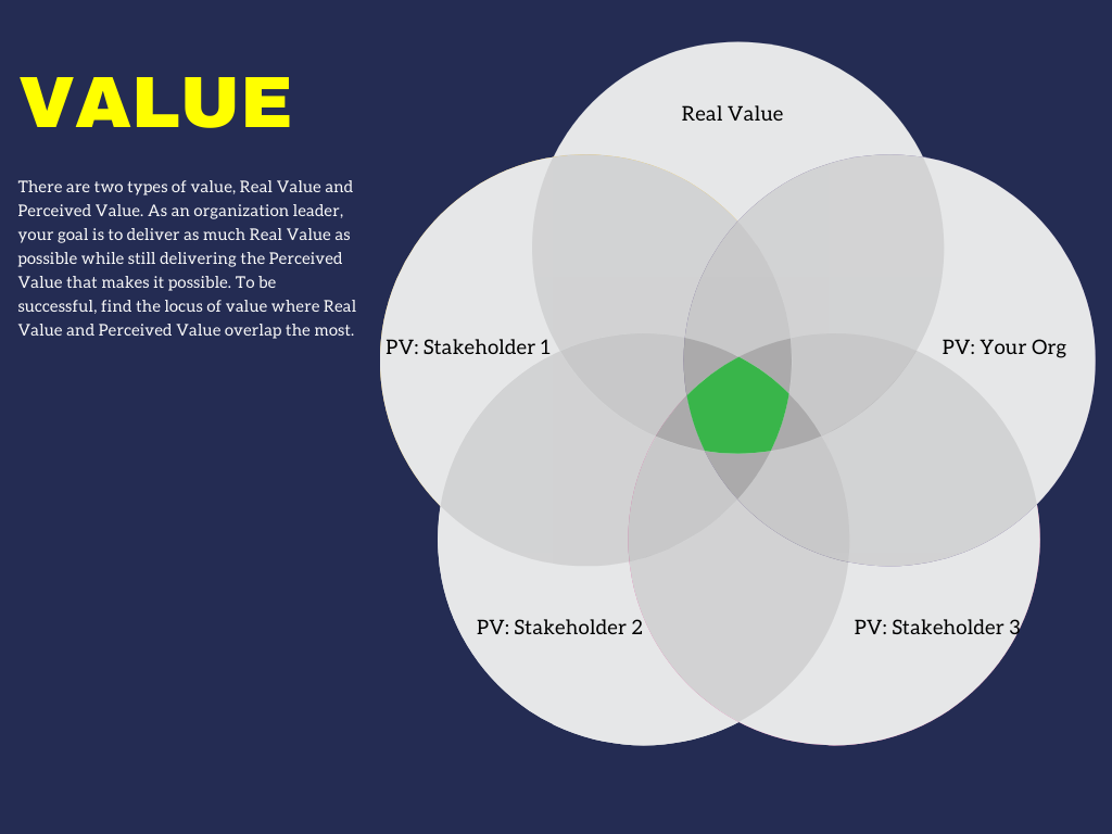 There are two types of value, Real Value and Perceived Value. As an organization leader, your goal is to deliver as much Real Value as possible while still delivering the Perceived Value that makes it possible. To be successful, find the locus of value where Real Value and Perceived Value overlap the most.