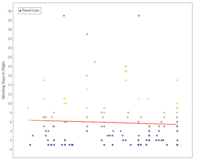 Scatter plot where each point shows working days in flight for a single story. With downward trending line